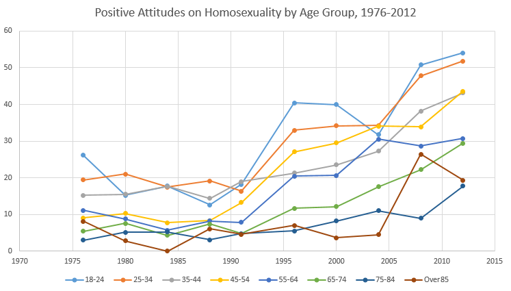 Positive Attitudes on Homosexuality by Age Group, 1976-2012