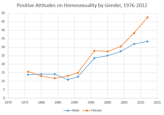 Positive Attitudes on Homosexuality by Gender, 1976-2012