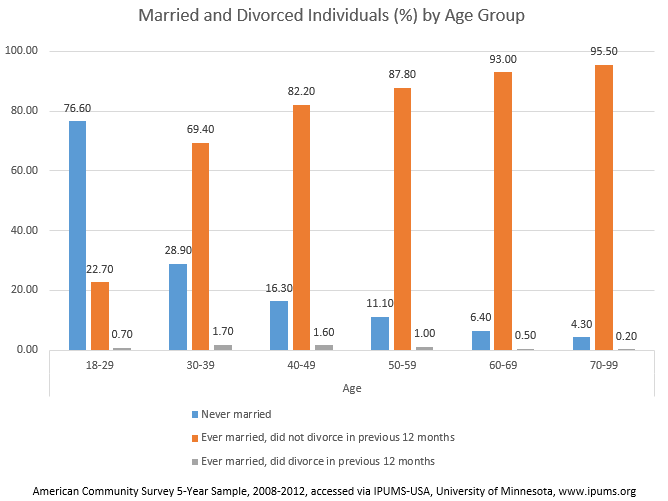 Married and Divorced Individuals (%) by Age Group