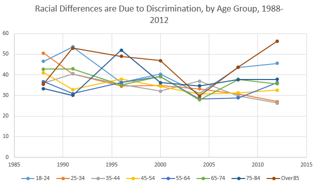 Racial Differences are Due to Discrimination, by Age Group, 1988-2012