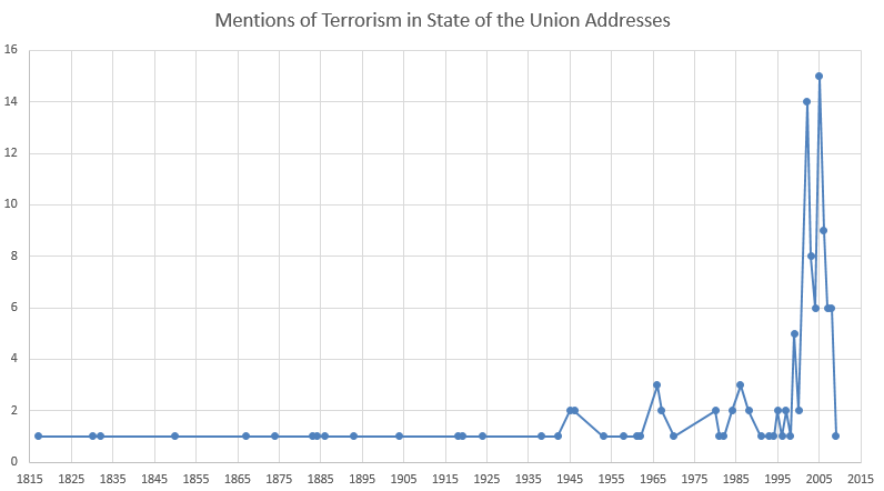 Graph of Mentions of Terrorism in State of the Union Addresses