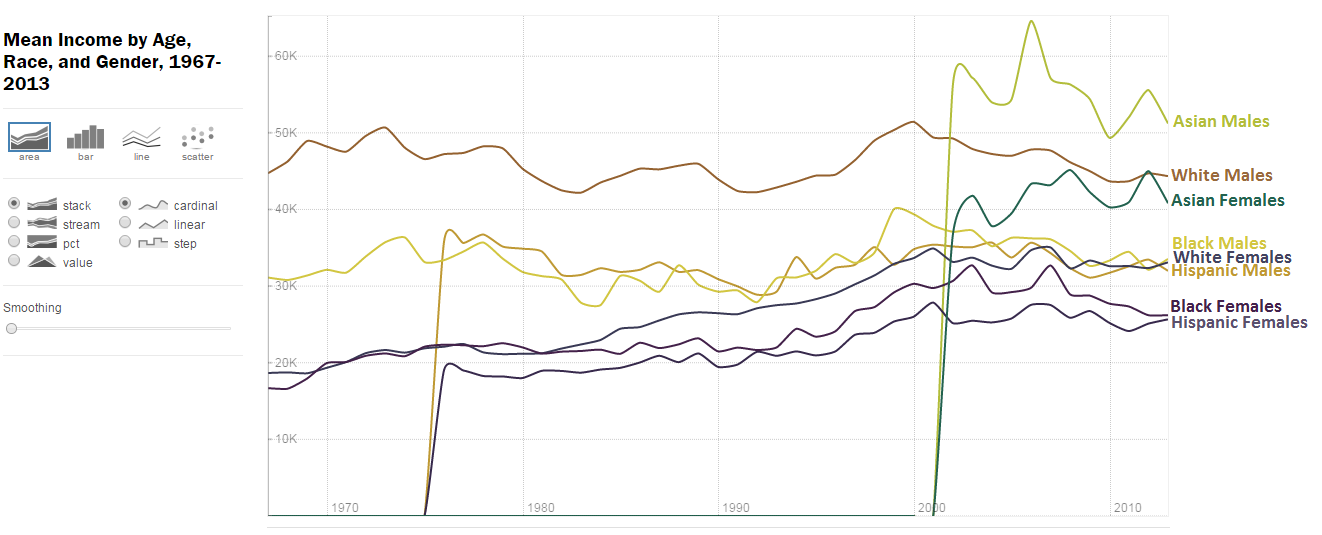 Mean Income by Age, Race, and Gender, 1967-2013 comparing income between White, Asian, Black, and Hispanic males and females