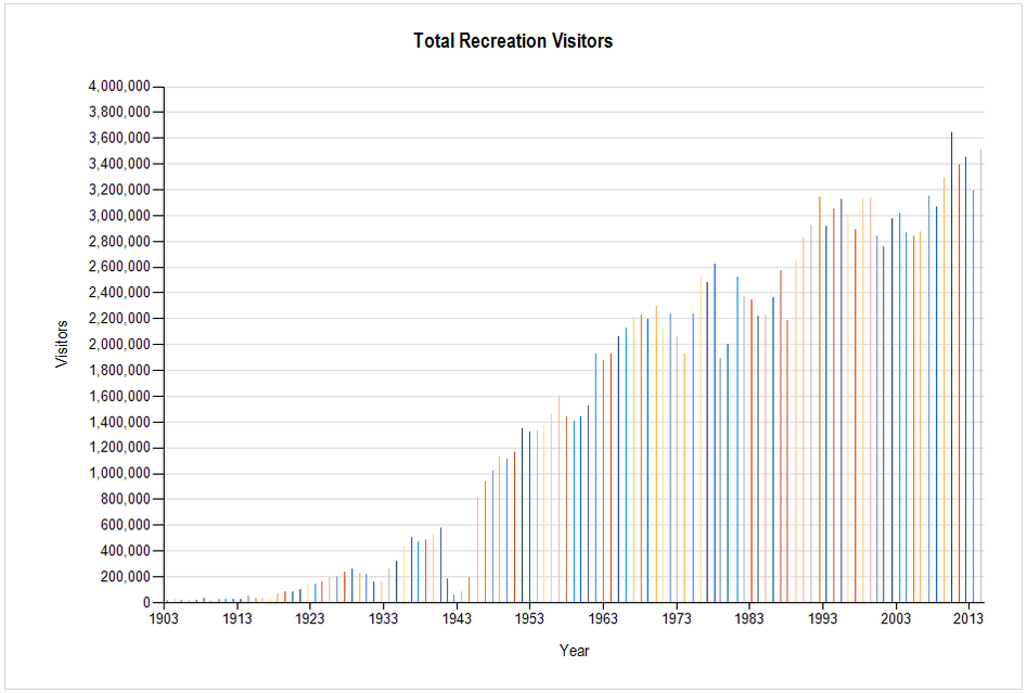 Total Visitors to Yellowstone Nat'l Park from 1903 to 2014