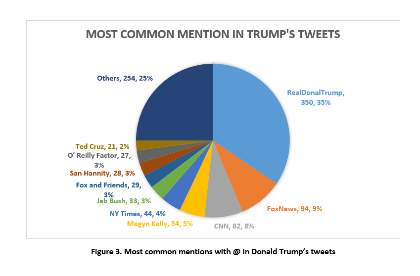 Most common mentions in Trump's tweets