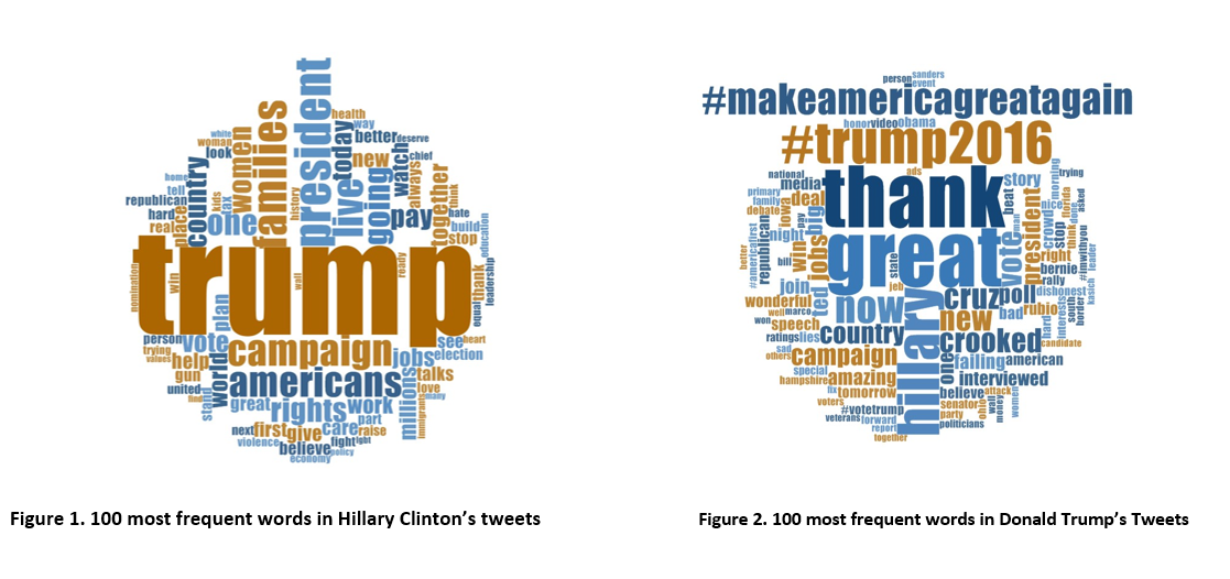 Word clouds featuring 100 most frequent words in Hillary Clinton's and Donald Trump's tweets