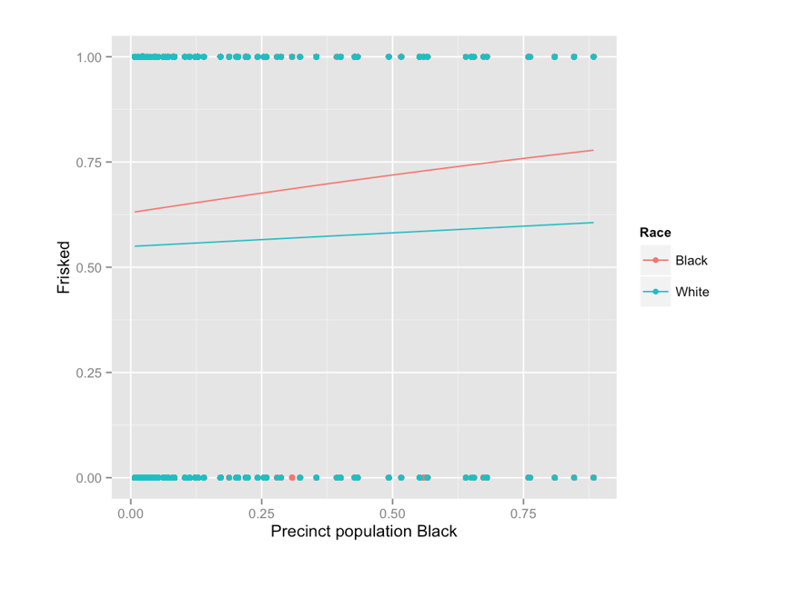 Logistic regression plot predicting probability of being frisked from precinct population Black, compared across race