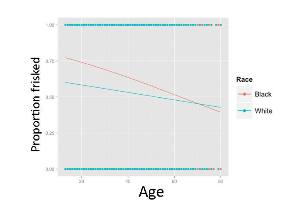 Logistic regression plot predicting probability of being frisked from age, compared across age