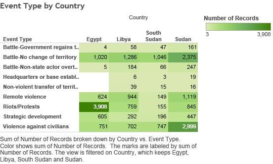 A highlight table showing the number of violent events happening in Egypt, Libya, South Sudan, and Sudan broken down by Country and Event Type